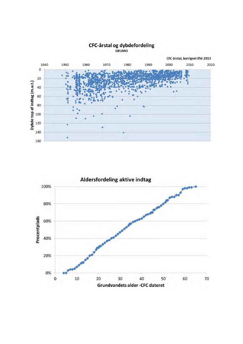 Hvad er forskellen mellem relative og radiometriske (absolutte) dating